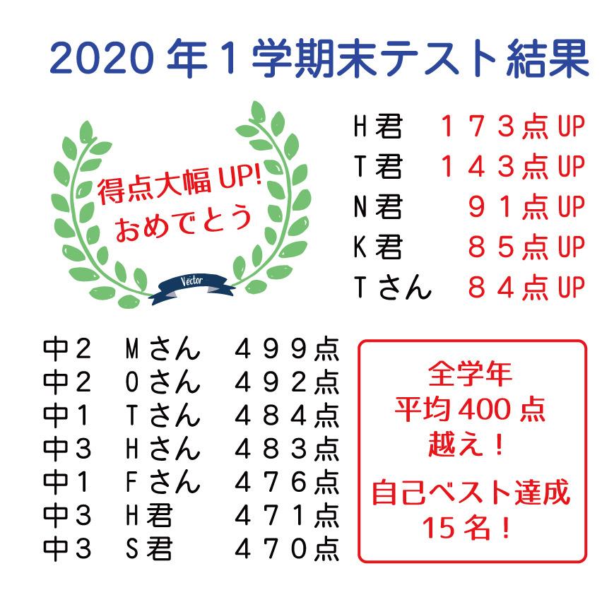 2019年1学期の期末テスト結果